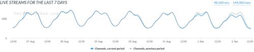 « Une journée sans Twitch » : la grève des streameurs a-t-elle eu un gros impact ?