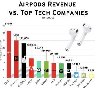 Les AirPods rapportent plus que Spotify, Uber et Snapchat réunis