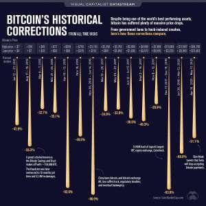 Malgré la crise, le Bitcoin peut-il toujours atteindre un million de dollars?