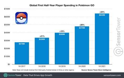 Pokémon GO: le jeu mobile qui valait 5 milliards de dollars