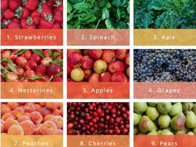 Les 12 aliments les plus riches en pesticides @Sciences_Avenir