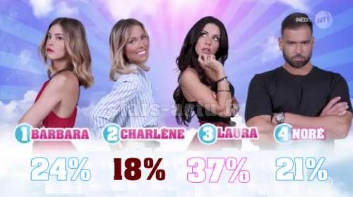 Secret Story 11 estimations finale : Laura en avance, Charlène dernière (SONDAGE)