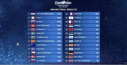 64ème concours de l'Eurovision : Duncan Laurence gagnant pour les Pays-Bas, la France seulement 14ème (classement + vidéo)