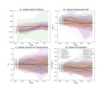 COVID-19: les effets sur le climat à long terme